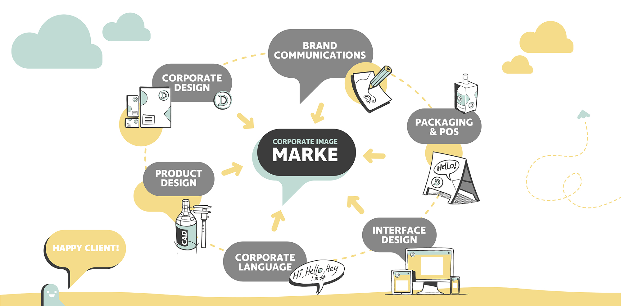 Corporate Design, Brand Communication, Packaging, Product Design, Corporate Language, Interfacedesign
