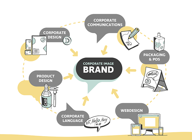 Corporate Design, Brand Communication, Packaging, Product Design, Corporate Language, Web Design